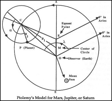 Ptolemaic-model
