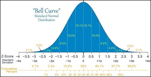 Most human characteristics are normally distributed.